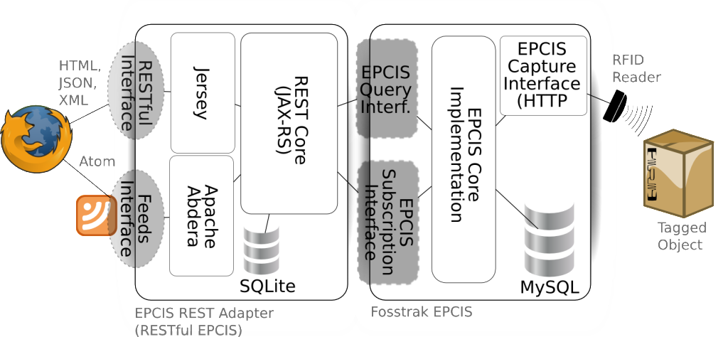 Architecture of the EPCIS-Webadapter