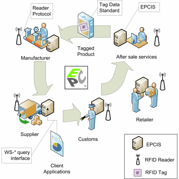 EPC Cloud: Simplifying the Internet of Things Thanks to Web Patterns