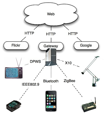 6lowpan web of things homeweb and android at home challenges ccuart Images