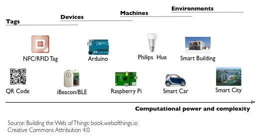 web of things vs inter  of things 1 2 web of things