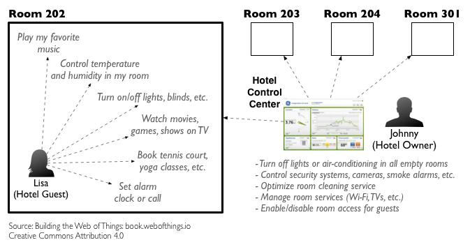 iot-hotel