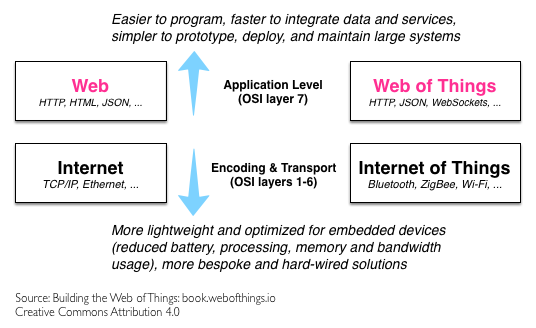 iot-vs-wot-protocols