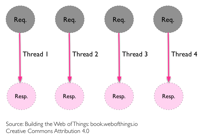 chapt-3-multi-threads