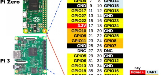 GPIO layout for the Raspberry Pi