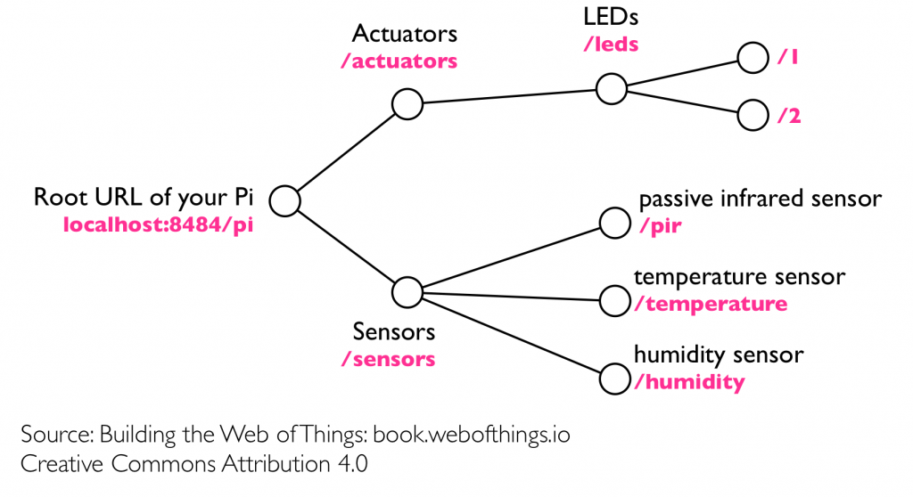 What is the Web of Things? – Web of Things